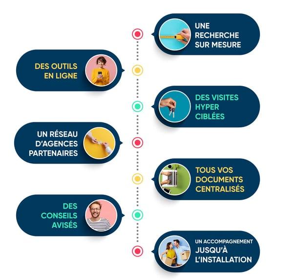 2020-Infographie-bien-ideal-mci-large