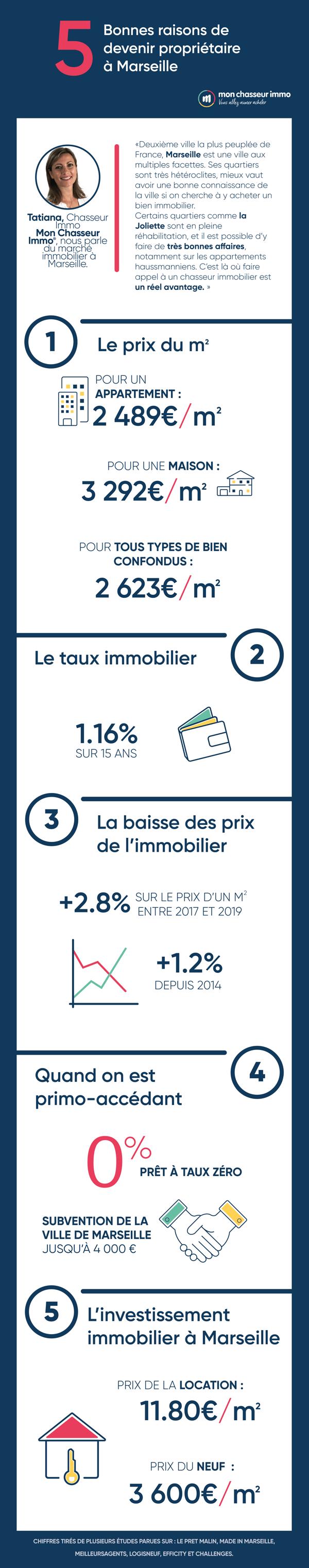 5 bonnes raisons de devenir propriétaire à Marseille