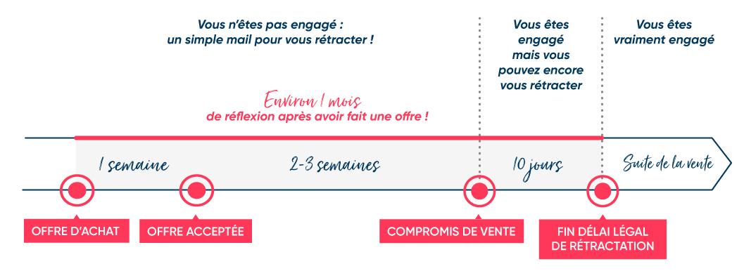 achat-delais_engagements